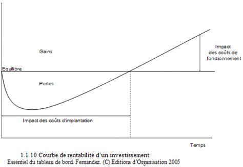 TCO, Total Cost of Ownership, comment le calculer