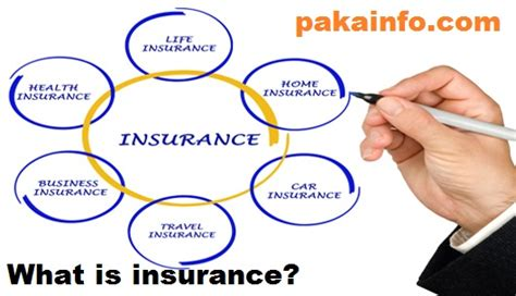 What is insurance? Definition Meaning and Types - Online