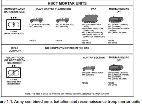 How are mortars attached to a unit or are they units