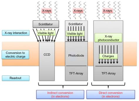 [Full text] Energy-resolved X-ray detectors: the future of